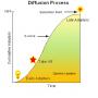 NRTH 101: Diffusion of Innovation Theory